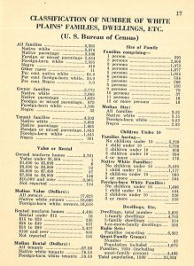 Statistics from a White Plains Chamber of Commerce publication, 1933-1934